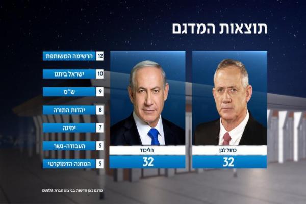 تقارب النتائج بين الليكود وتحالف أزرق أبيض في انتخابات الكنيست باسرائيل