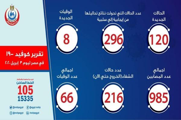 ارتفاع أعداد المصابين بكورونا في مصر إلى 985 شُفي منهم 216