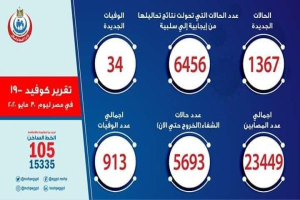 ارتفاع أعداد المصابين بكورونا في مصر إلى 23449 حالة و 913 وفاة