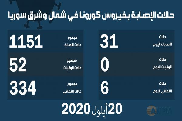 ٣١ إصابة جديدة بفيروس كورونا في شمال وشرق سوريا