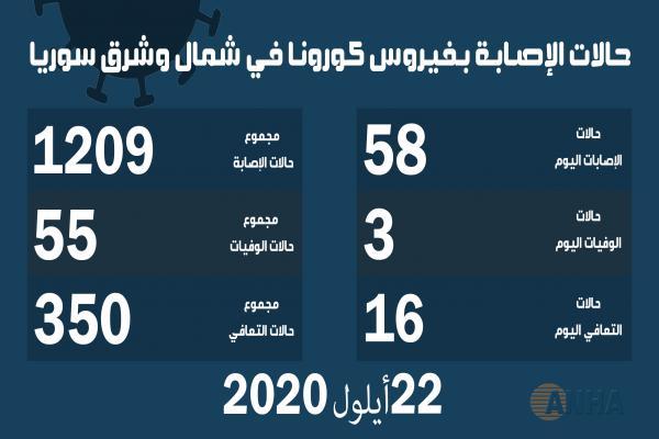 ثلاث وفيات و٥٨ إصابة جديدة بفيروس كورونا في شمال وشرق سوريا