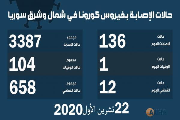 ١٣٦ إصابة وحالة وفاة جديدة بفيروس كورونا في شمال وشرق سوريا