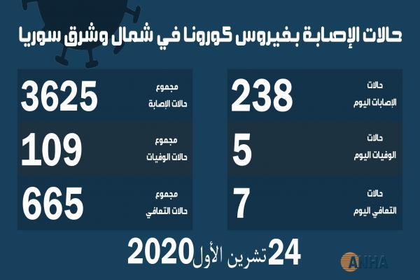 شمال وشرق سوريا تسجل أعلى نسبة إصابة بفيروس كورونا منذ انتشاره