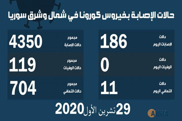 ١٨٦ إصابة جديدة بفيروس كورونا في شمال وشرق سوريا