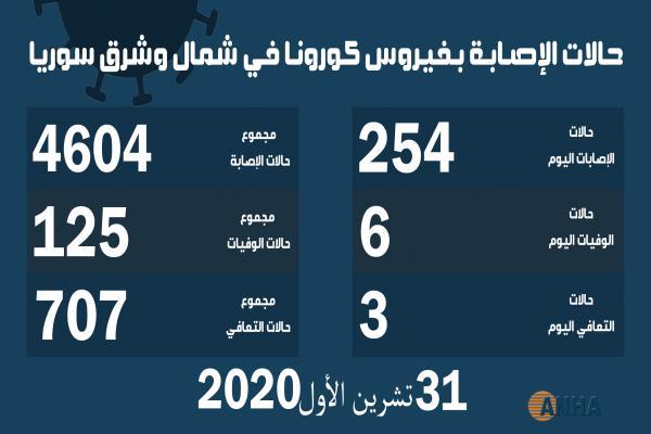 عدد إصابات فيروس كورونا في شمال وشرق سوريا تخطّى حاجز 4600 إصابة