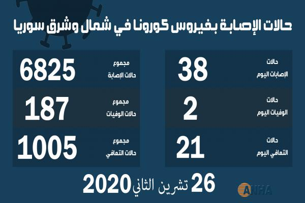 انخفاض معدل الإصابات بفيروس كورونا في شمال وشرق سوريا