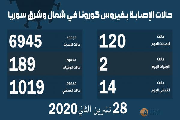 حالتا وفاة و١٢٠ حالة إصابة جديدة بفيروس كورونا في شمال وشرق سوريا