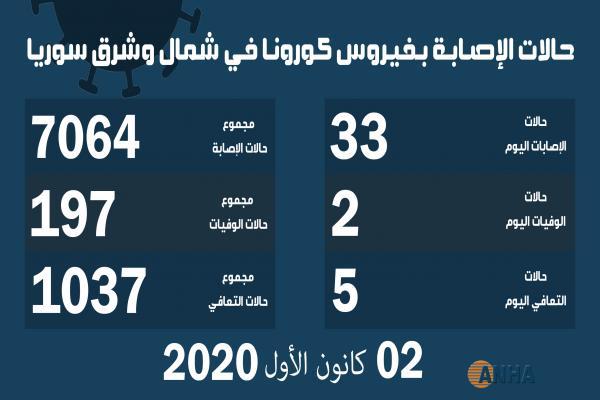 حالتا وفاة و٣٣ إصابة جديدة بكورونا شمال وشرق سوريّا