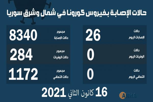 26 حالة إصابة جديدة بفيروس كورونا في شمال وشرق سوريا