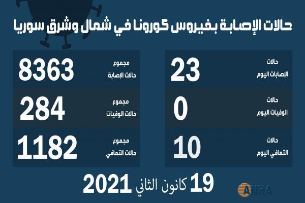 23 حالة إصابة جديدة بفيروس كورونا في مناطق شمال وشرق سوريا
