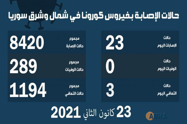 هيئة الصحة تسجل 23 إصابة جديدة بكورونا في شمال وشرق سوريا