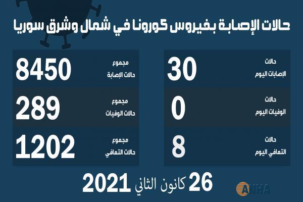 30 حالة إصابة جديدة فيروس كوفيد19 في مناطق شمال وشرق سوريا