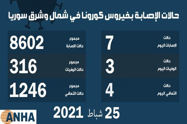 3 وفيات و7 إصابات جديدة بكورونا في مناطق شمال وشرق سوريا