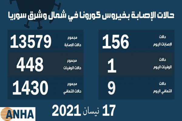 حالة وفاة واحدة و156 إصابة جديدة بكورونا في شمال وشرق سوريا