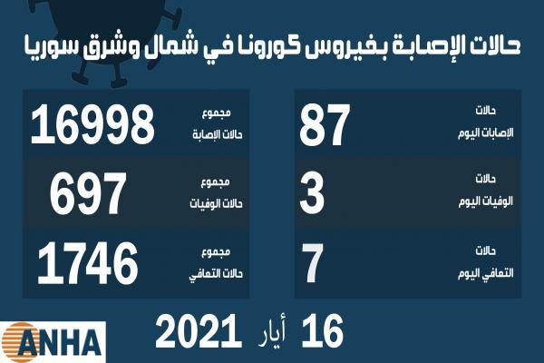 ثلاث وفيات و87 إصابة جديدة بكورونا في شمال وشرق سوريا