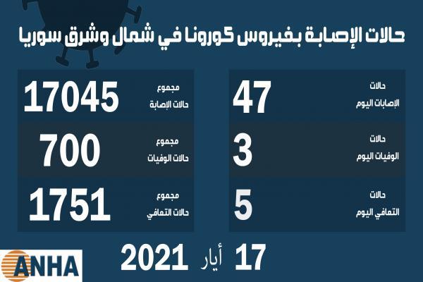 ثلاث وفيات و47 إصابة جديدة بفيروس كورونا في شمال وشرق سوريا