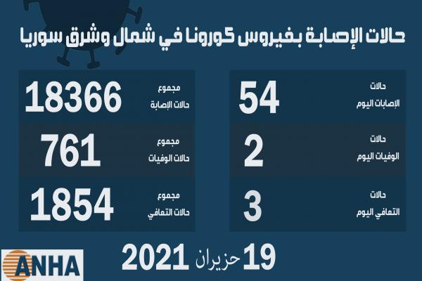 حالتا وفاة و54 إصابة جديدة بفيروس كورونا في شمال وشرق سوريا