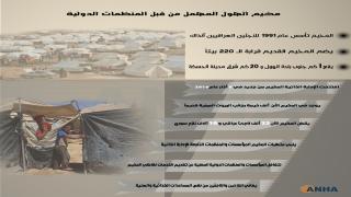 مخيم الهول المهمل من قبل المنظمات الدولية