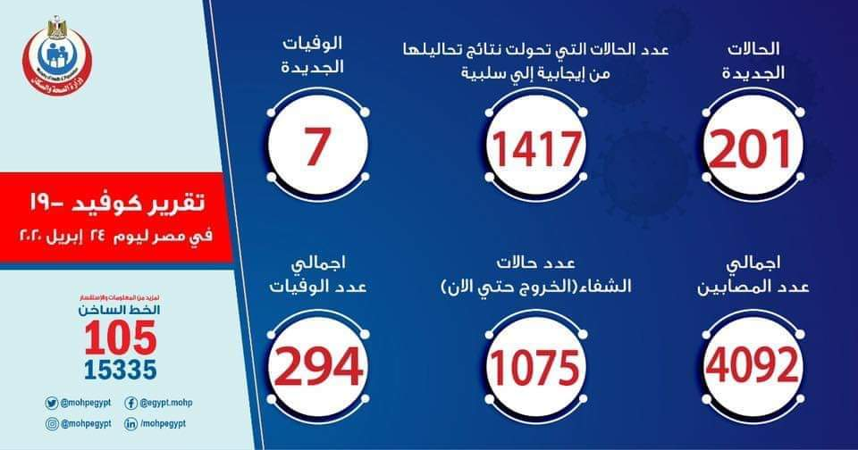 Corona Cases In Egypt Increased To 4 092 294 Deaths Anha Hawarnews English