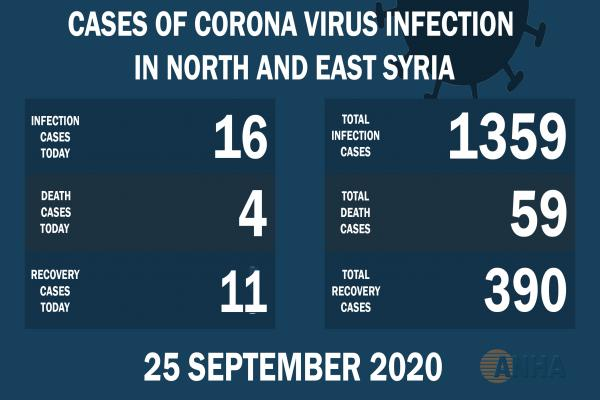 Four deaths, 16 new cases of Covid-19 in NE Syria