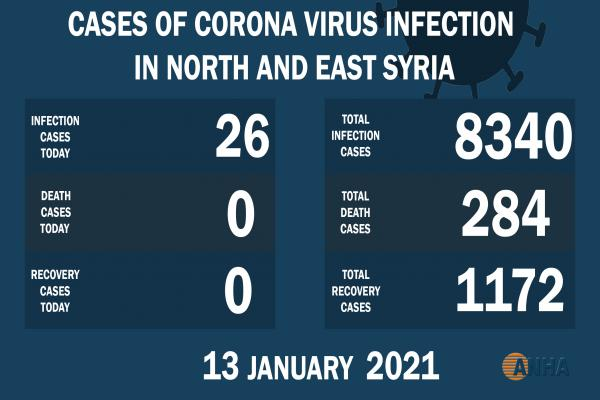 26 new cases by COVID- 19 in NE Syria