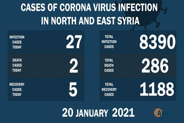 2 deaths and 27 new cases of COVID-19 in NE Syria