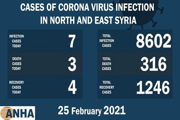3 deaths and 7 new COVID-19 cases in NE Syria