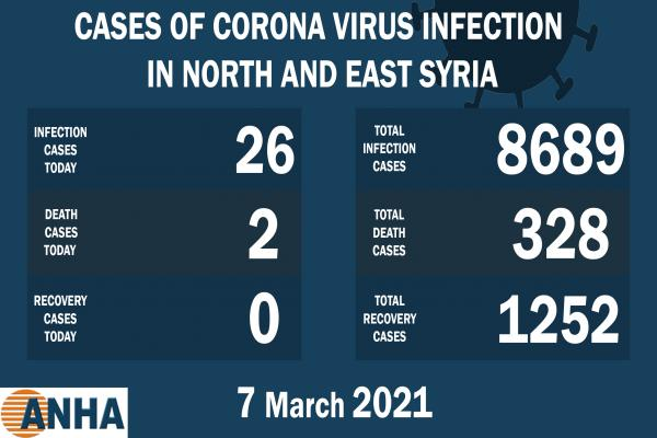 2 deaths and 26 new corona cases in NE Syria