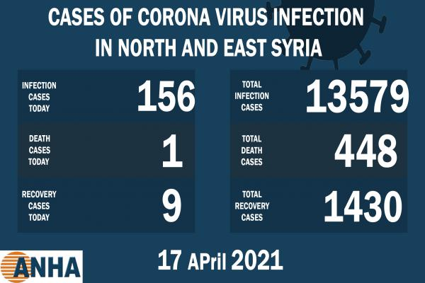 One death, 156 new corona infections in NE, Syria