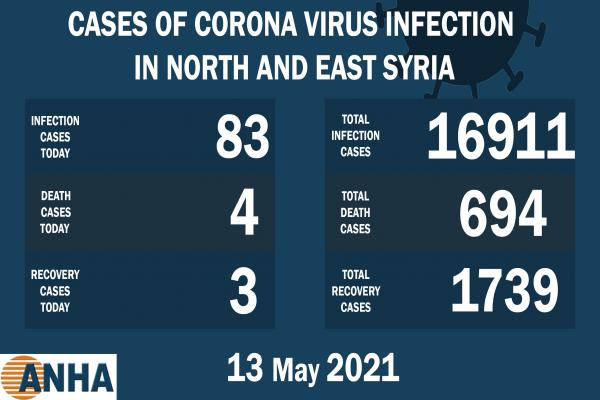 4 deaths, 83 new COVID 19 cases in NE, Syria