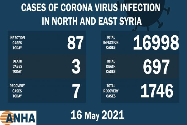 3 deaths and 87 new corona cases in NE Syria