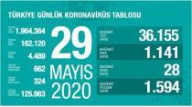 Li Tirkiyê 28 kesên din ji ber koronayê mirin