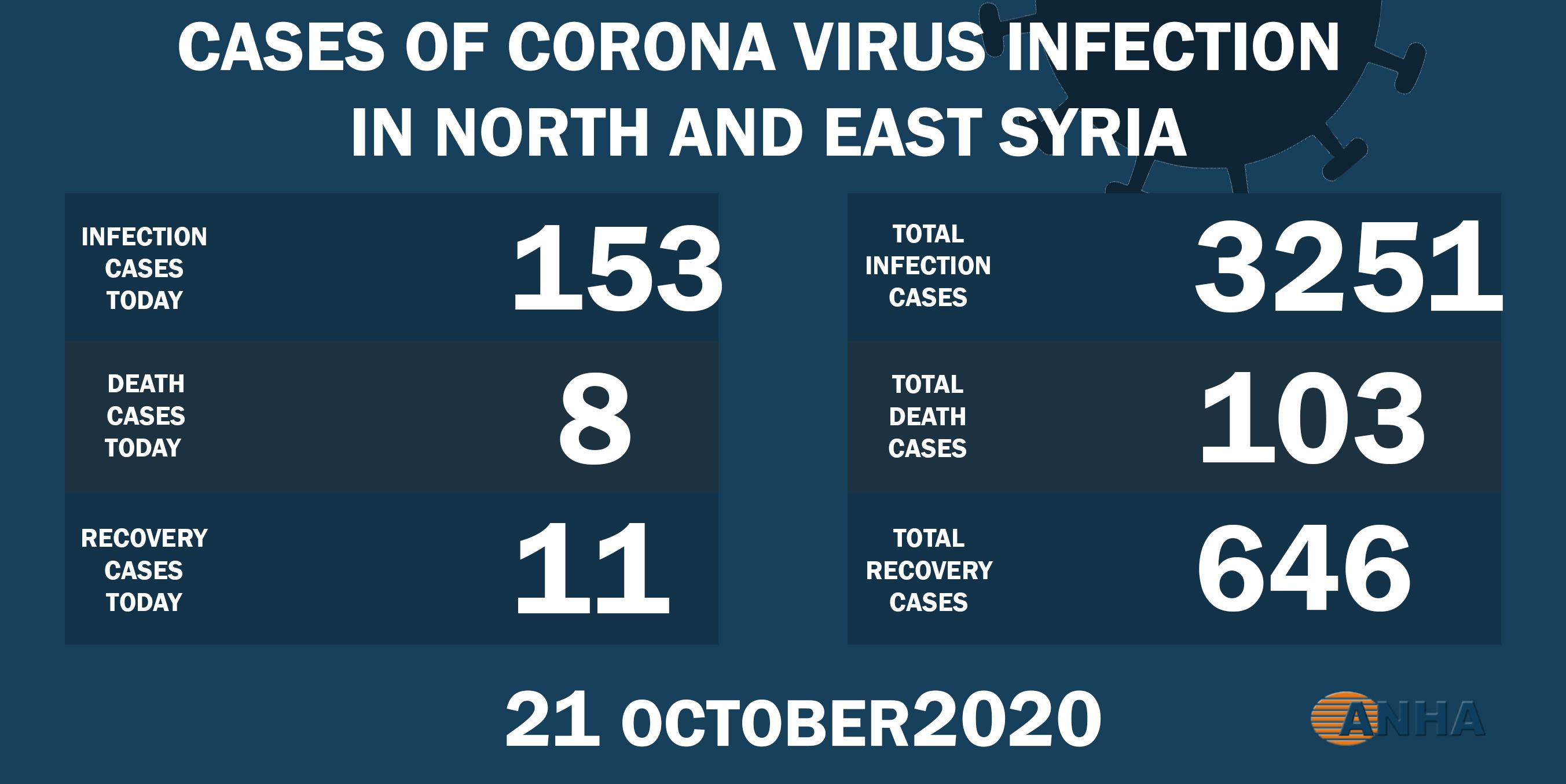 Число летальных исходов от COVID-19 в северо-восточной Сирии возросло до 103